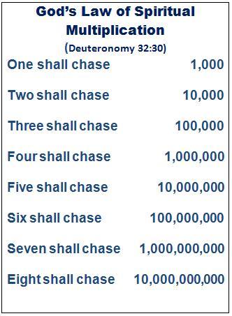 God's Law of Multiplication
